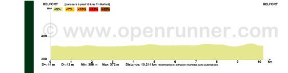 Profil parcours 10 kms Belfort